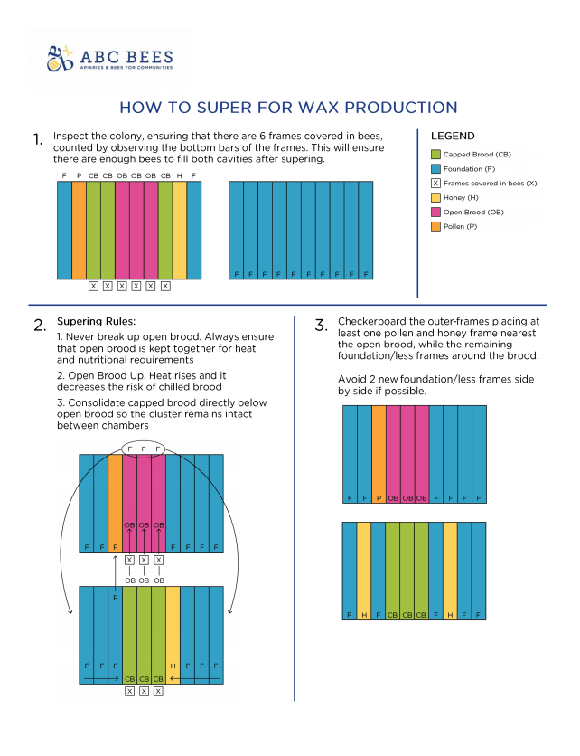 SUPERING FOR WAX PRODUCTION